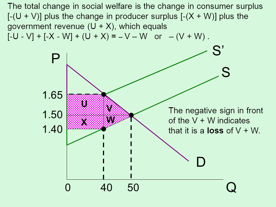 The total change in social welfare is the change in consumer surplus [-(U + V)] plus the change in producer surplus [-(X + W)] plus the government revenue (U + X), which equals [-U - V] + [-X - W] + (U + X) = – V – W or – (V + W) .